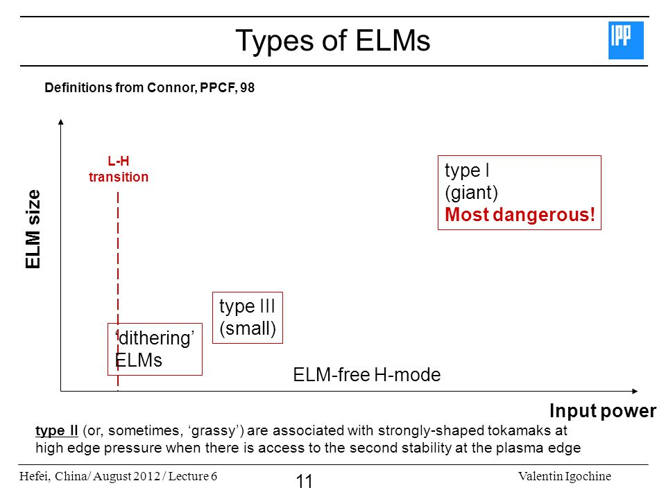 Types of ELMs type I (giant) Most dangerous! ELM size type III (small)
