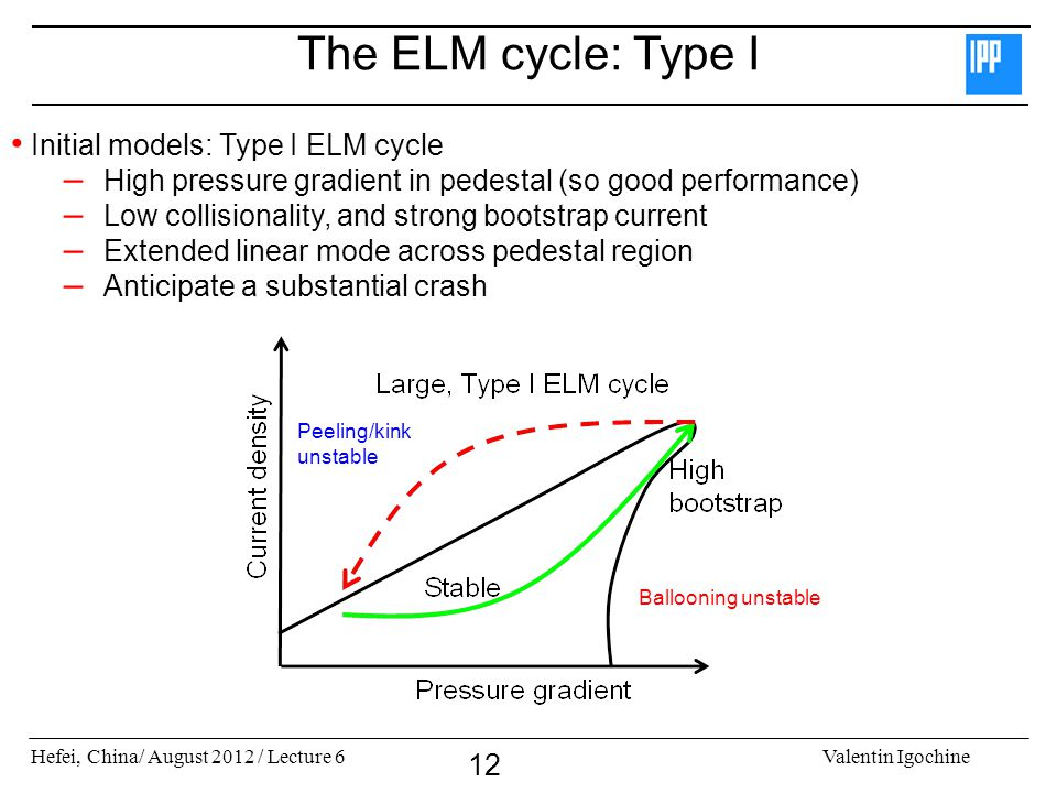 The ELM cycle: Type I Initial models: Type I ELM cycle