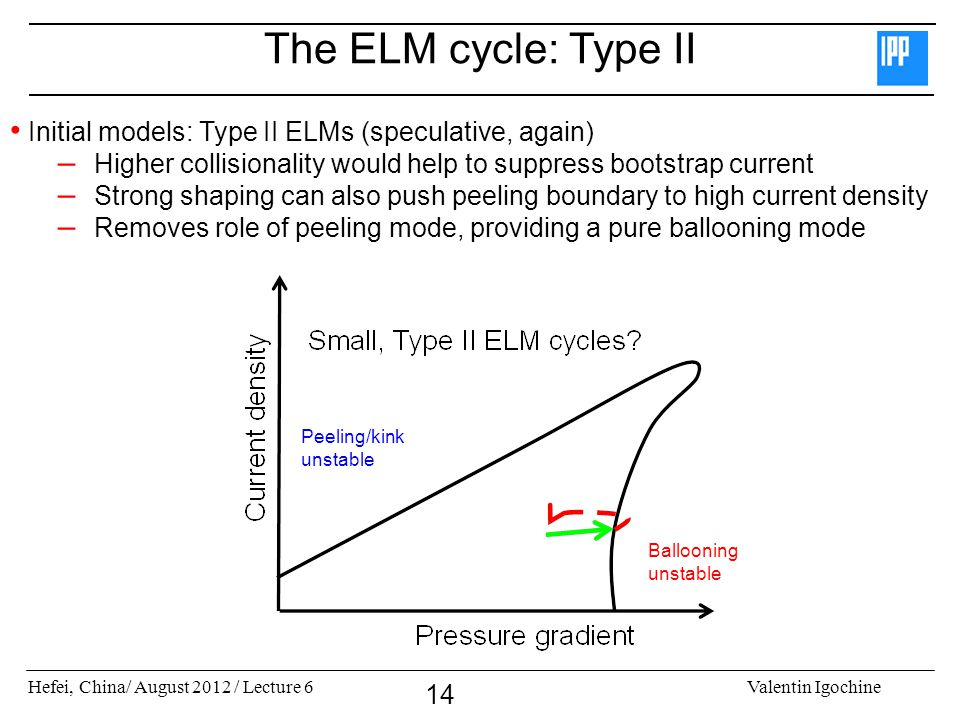 The ELM cycle: Type II Initial models: Type II ELMs (speculative, again) Higher collisionality would help to suppress bootstrap current.