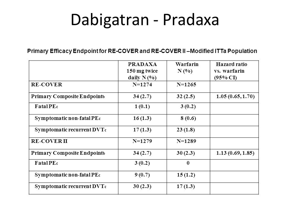 Dabigatran - Pradaxa Primary Efficacy Endpoint for RE-COVER and RE-COVER II –Modified ITTa Population.