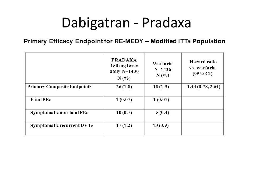 Hazard ratio vs. warfarin (95% CI)