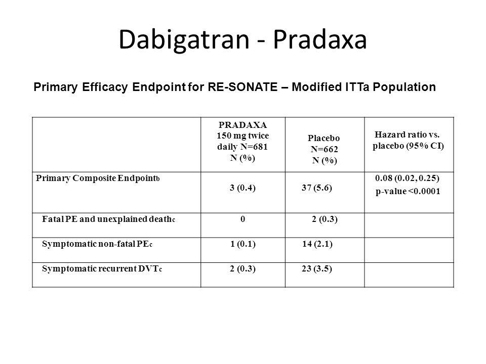 Dabigatran - Pradaxa Primary Efficacy Endpoint for RE-SONATE – Modified ITTa Population. PRADAXA.