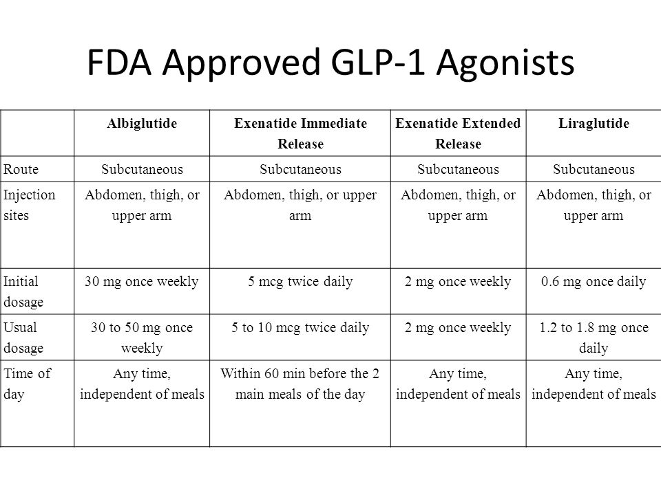 FDA Approved GLP-1 Agonists