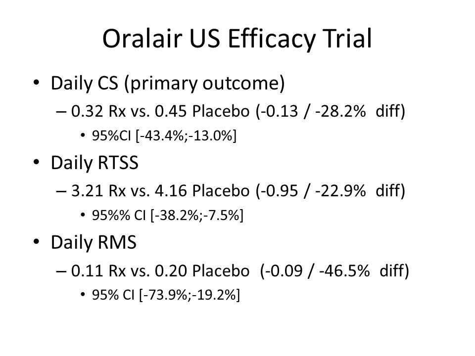 Oralair US Efficacy Trial