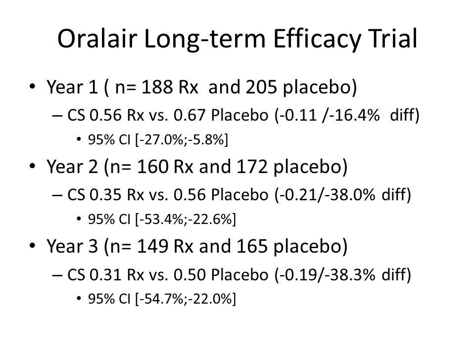 Oralair Long-term Efficacy Trial