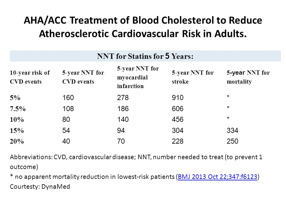 NNT for Statins for 5 Years: