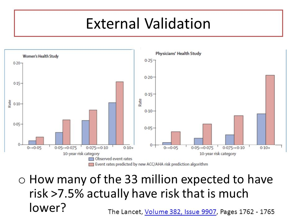 External Validation How many of the 33 million expected to have risk >7.5% actually have risk that is much lower