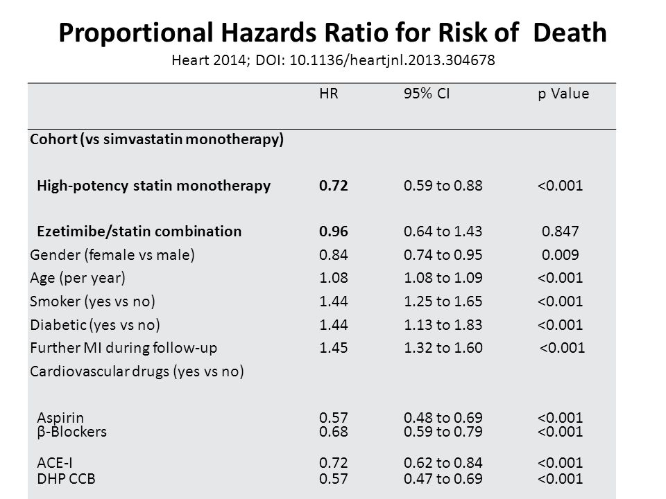 Proportional Hazards Ratio for Risk of Death Heart 2014; DOI: 10