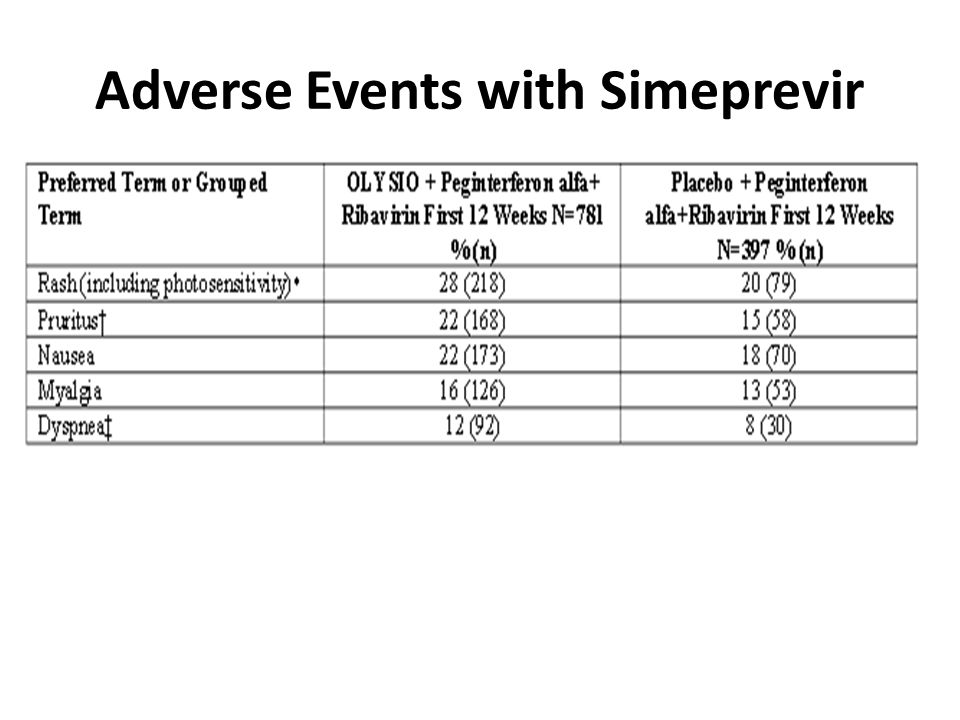 Adverse Events with Simeprevir