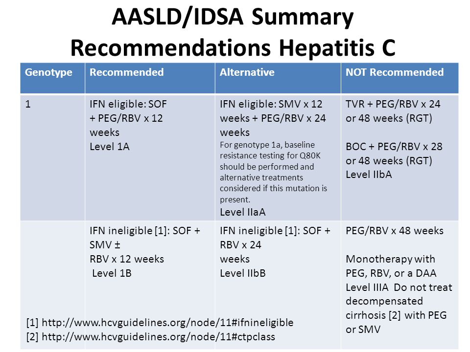 AASLD/IDSA Summary Recommendations Hepatitis C