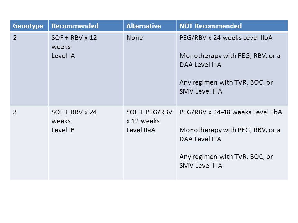 Genotype Recommended. Alternative. NOT Recommended. 2. SOF + RBV x 12. weeks. Level IA. None.