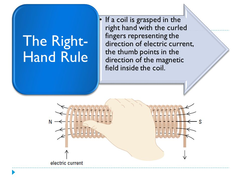 The Right-Hand Rule
