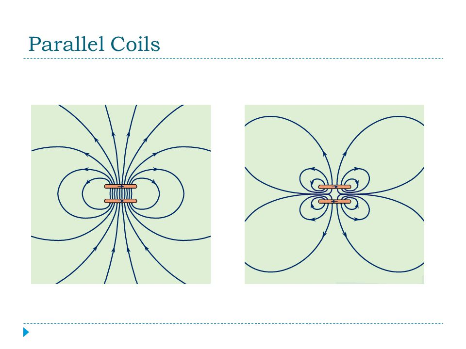 Parallel Coils Coils with currents travelling in the same direction will attract.