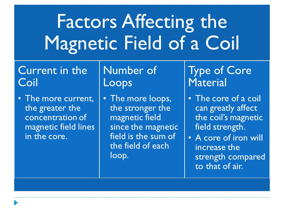 Factors Affecting the Magnetic Field of a Coil