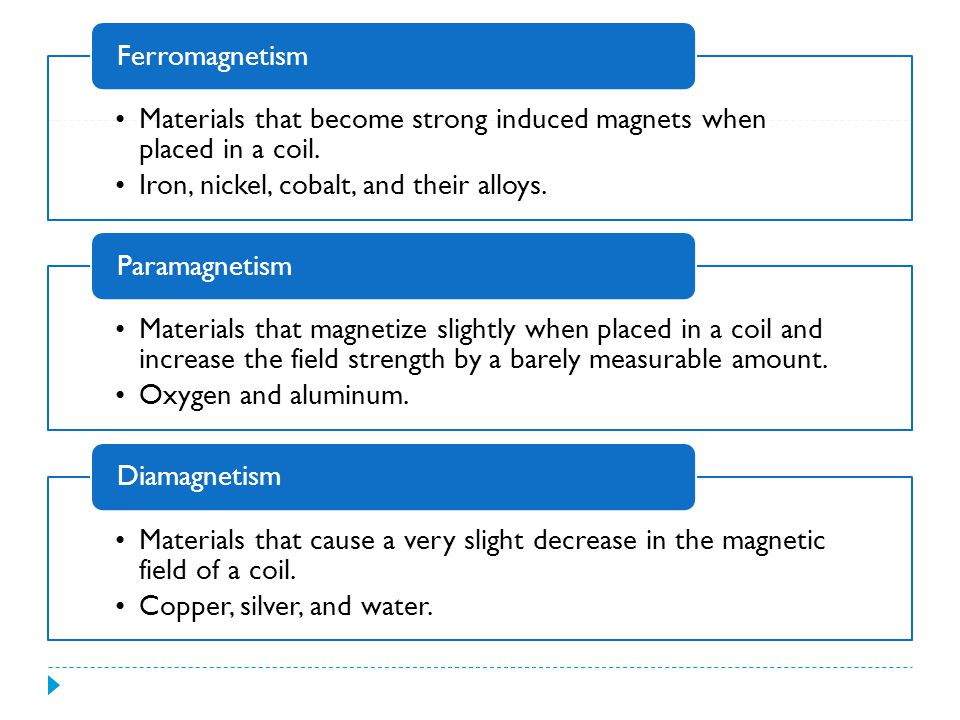 Ferromagnetism Materials that become strong induced magnets when placed in a coil. Iron, nickel, cobalt, and their alloys.