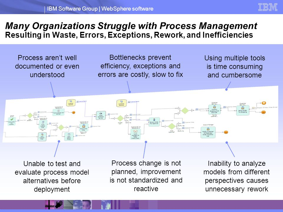 Many Organizations Struggle with Process Management Resulting in Waste, Errors, Exceptions, Rework, and Inefficiencies
