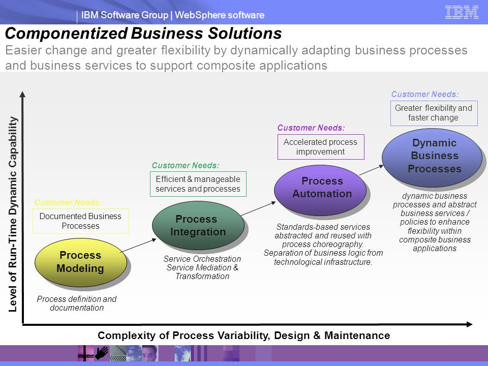 Componentized Business Solutions
