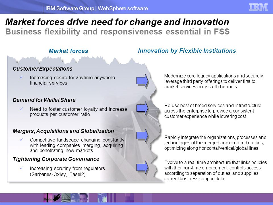 Market forces drive need for change and innovation Business flexibility and responsiveness essential in FSS
