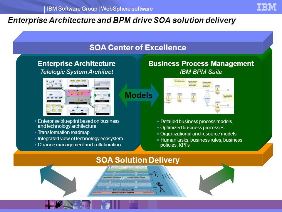 Enterprise Architecture and BPM drive SOA solution delivery