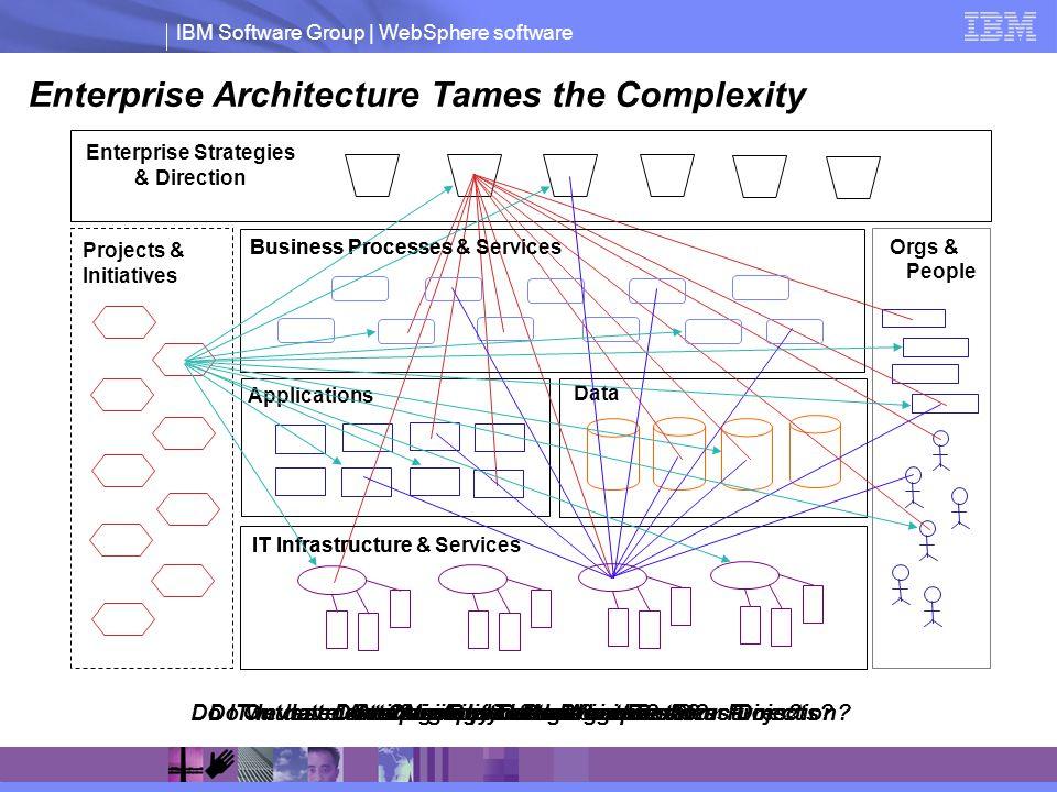 Enterprise Architecture Tames the Complexity