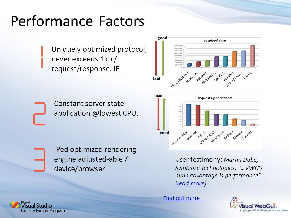 Performance Factors Uniquely optimized protocol, never exceeds 1kb / request/response. IP. Constant server state application @lowest CPU.