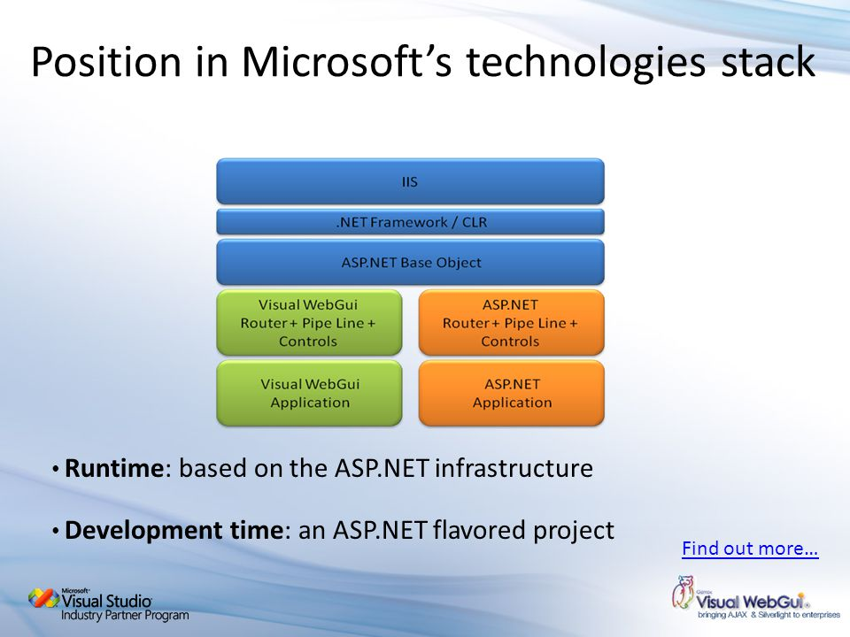 Position in Microsoft's technologies stack