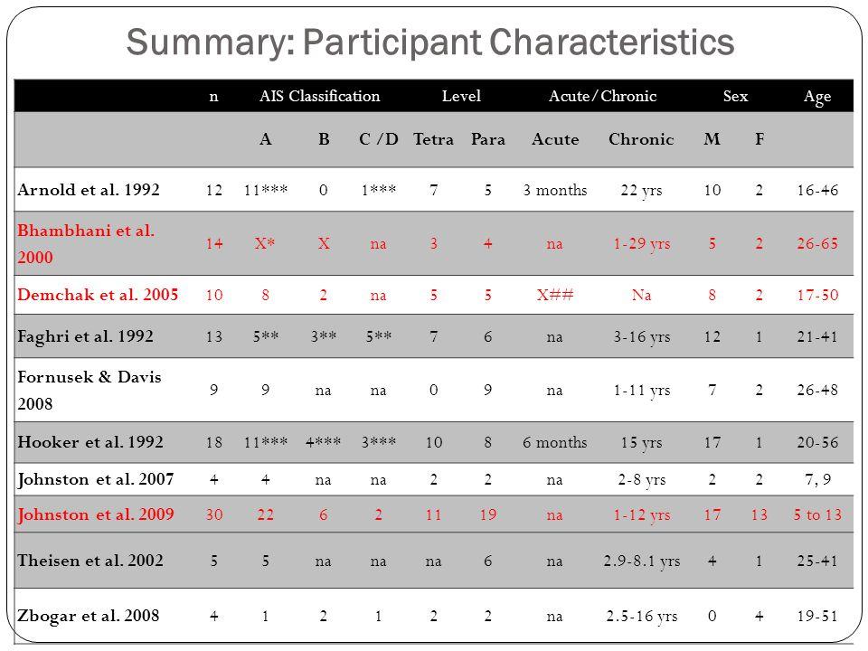 Summary: Participant Characteristics