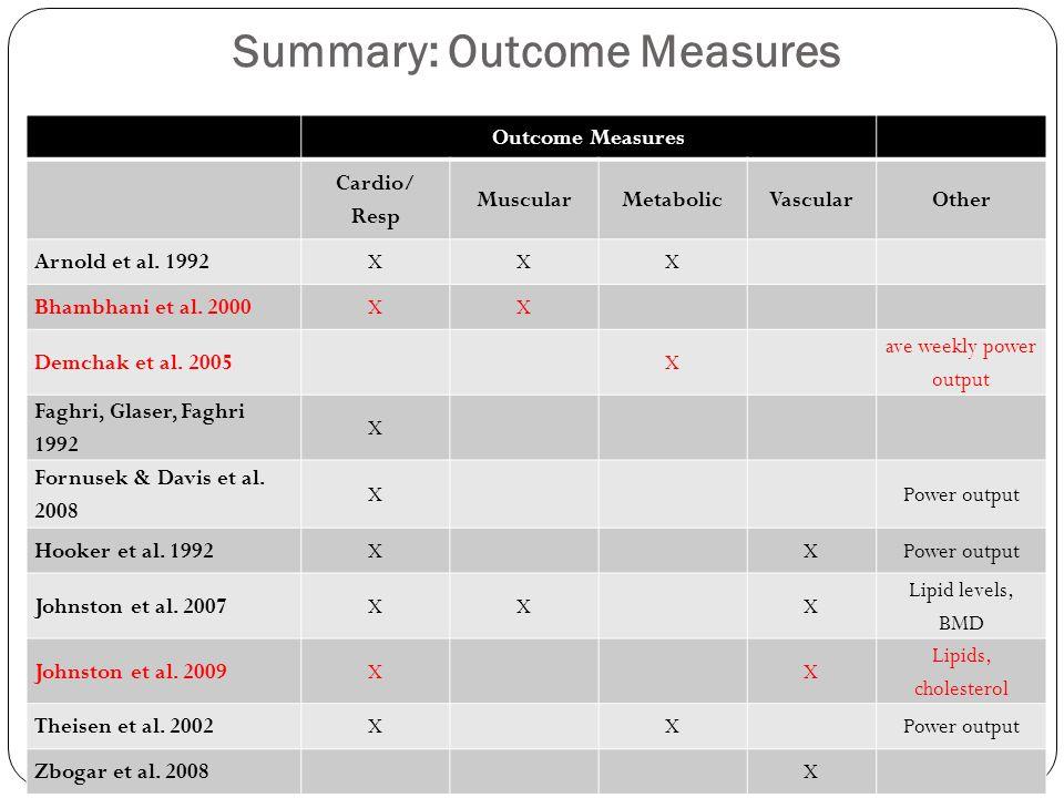 Summary: Outcome Measures