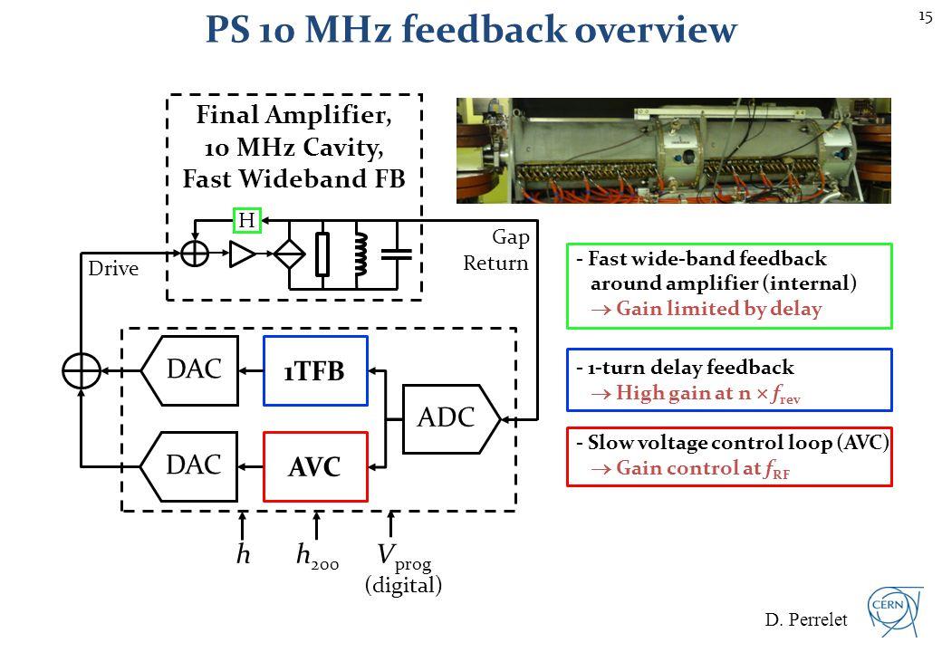Voltage control (AVC) loop