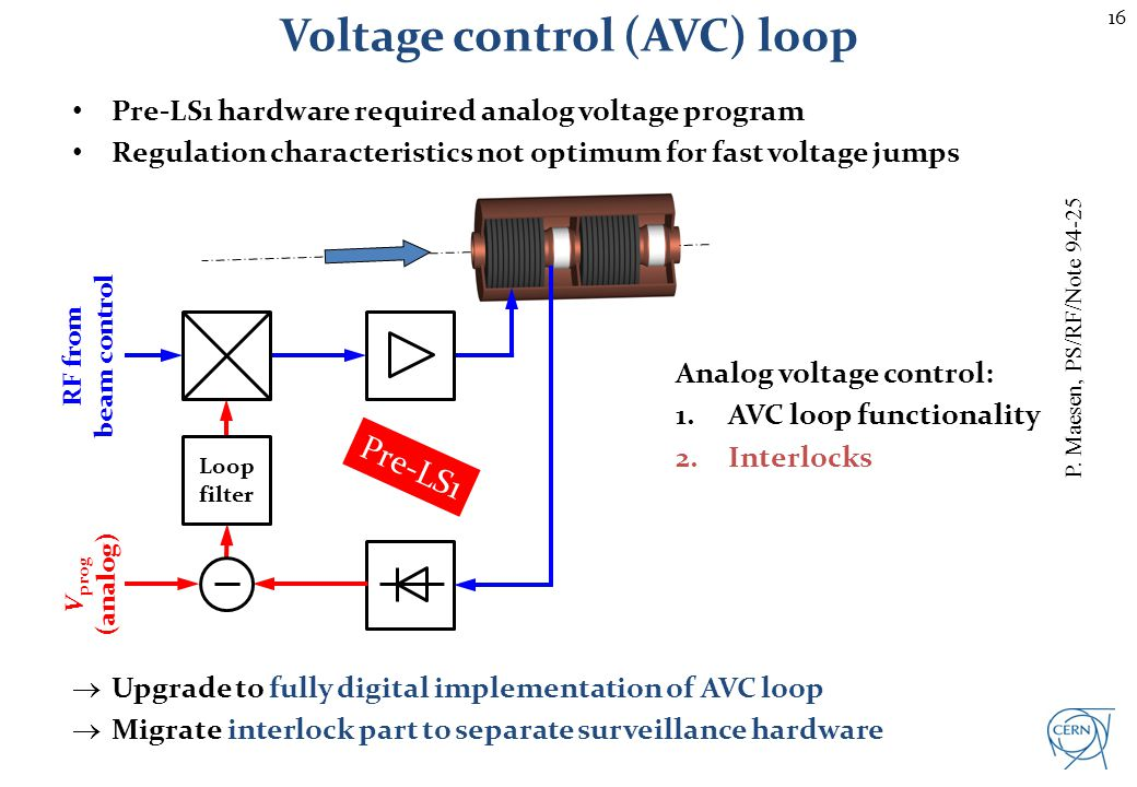 Digital voltage control (AVC) loop