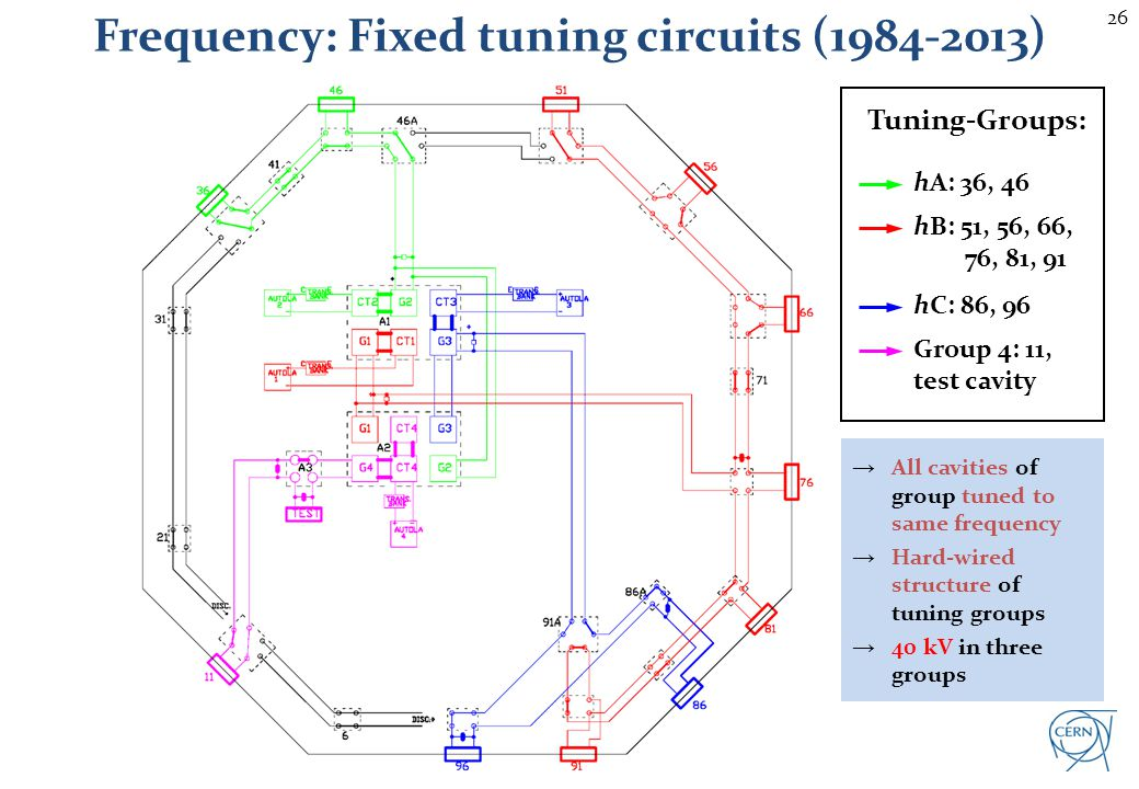 Frequency: Fixed tuning circuits (2013-)