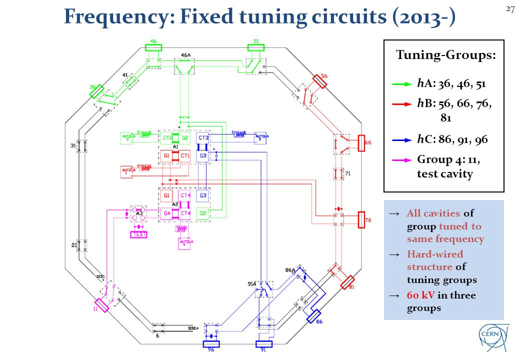 Tuning group change: status and consequences