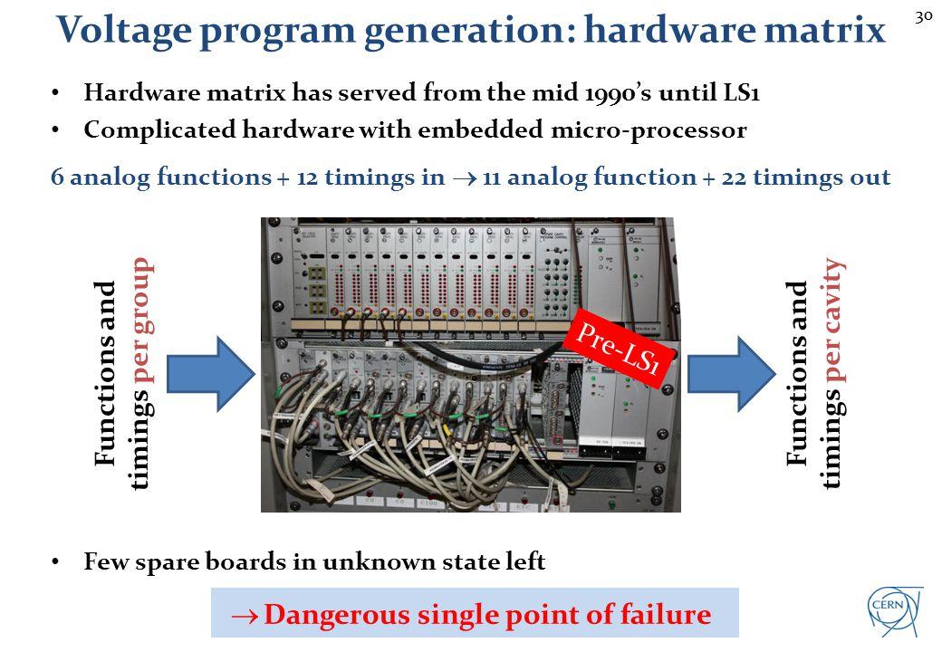 Voltage program generation Voltage programs to cavities: