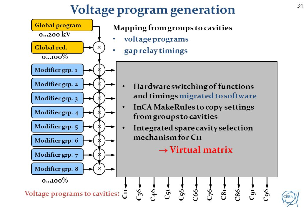 Upgraded distribution of voltage programs