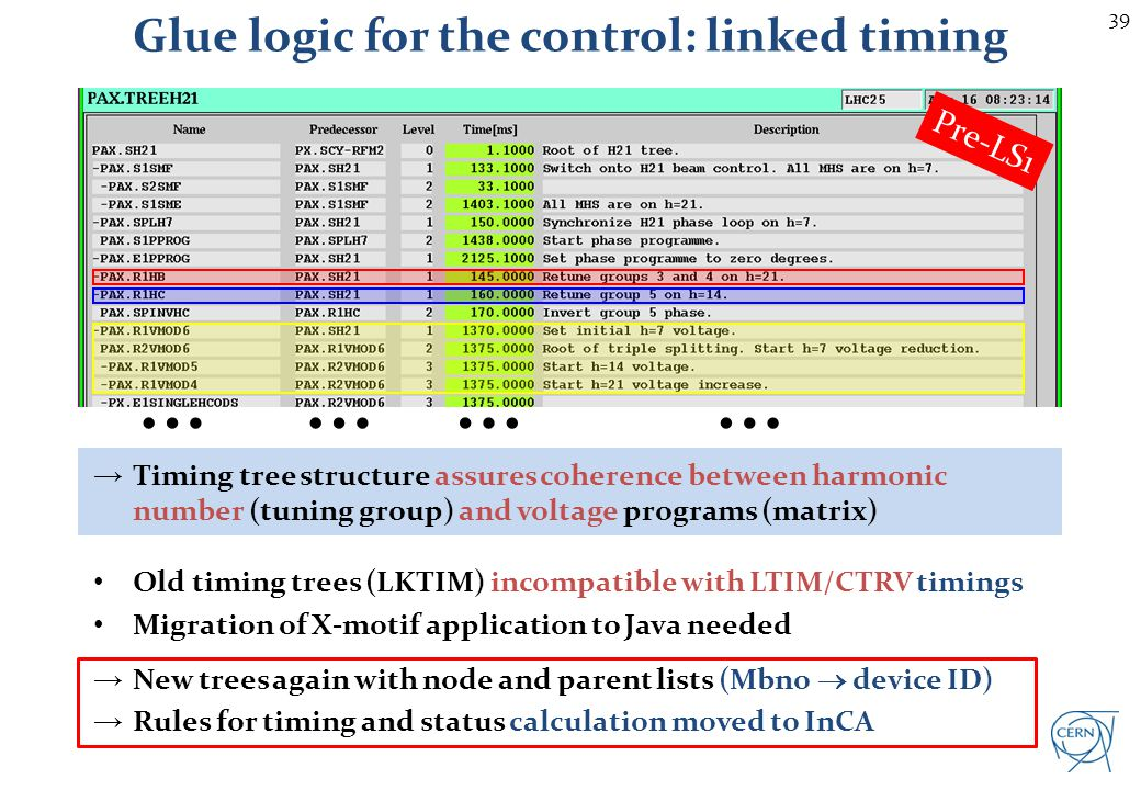 Glue logic for the control: linked timing
