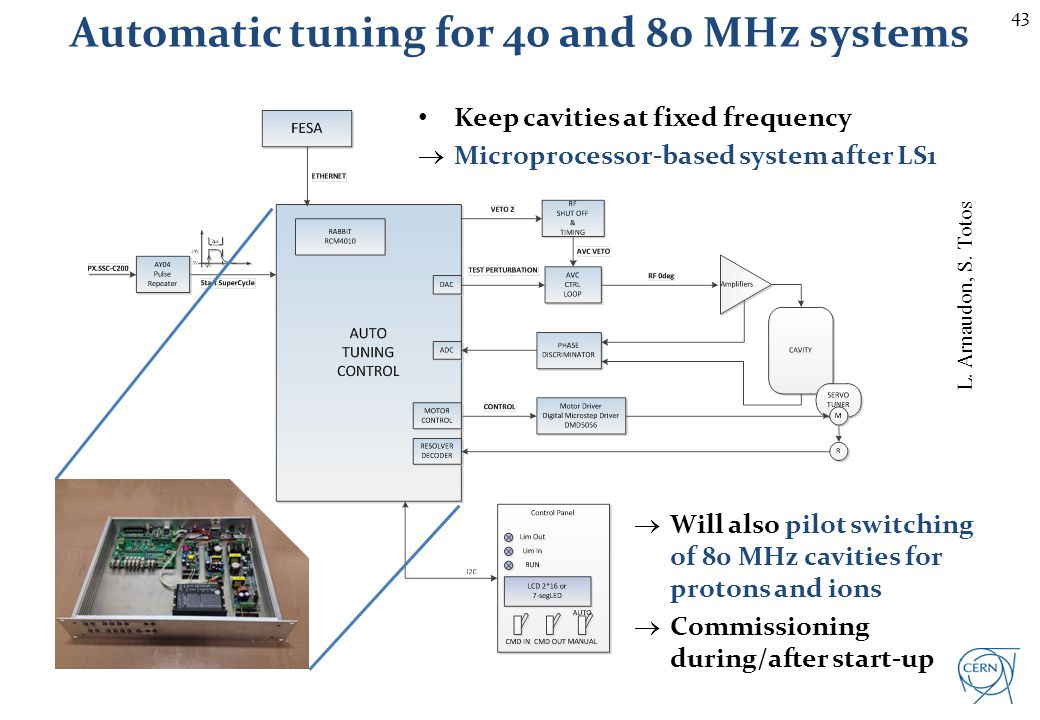 Renovation of 200 MHz amplifiers (C201/206)