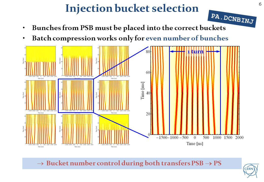 Synchronizing PSB and PS – 1st injection