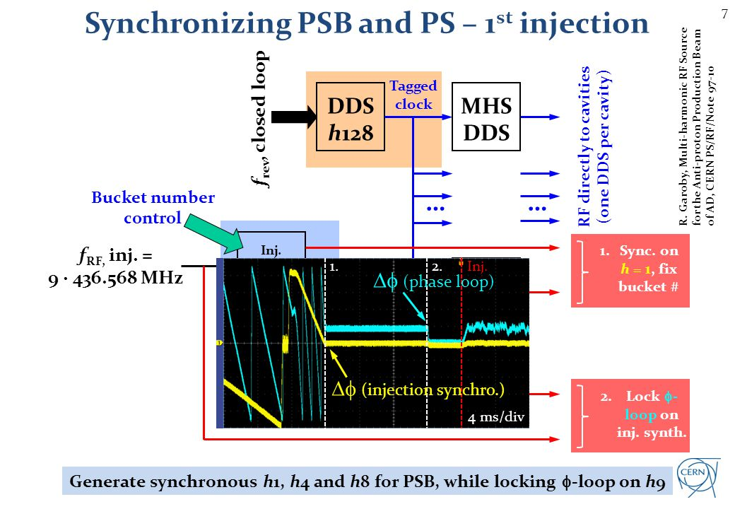 Synchronizing PSB and PS – 2nd injection