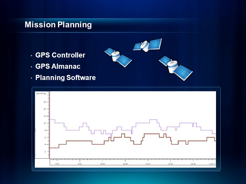 Mission Planning GPS Controller GPS Almanac Planning Software