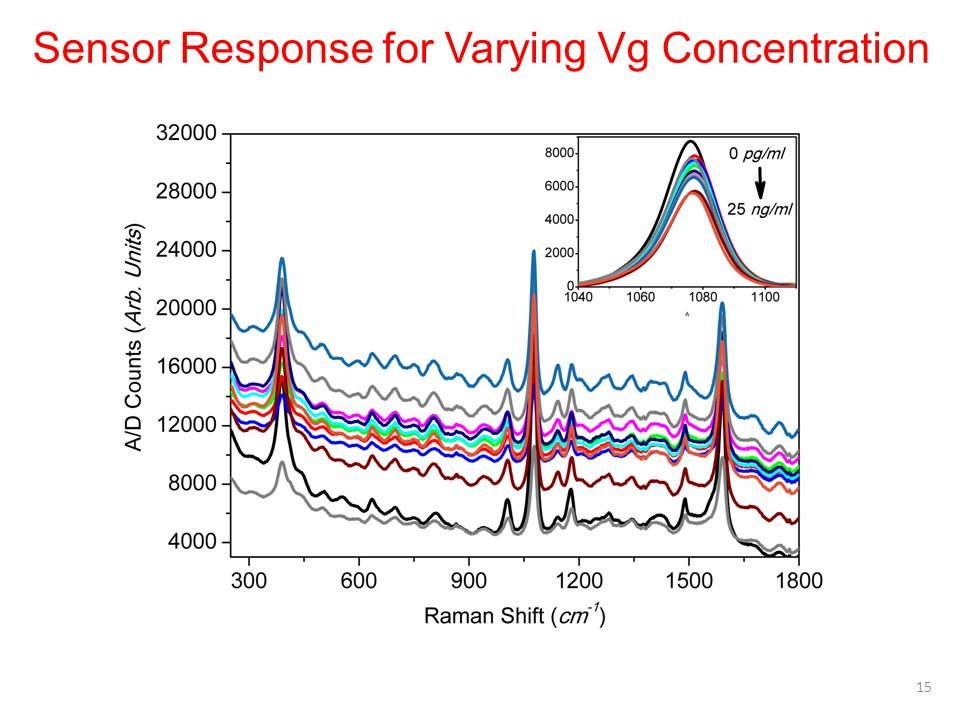 Sensor Response for Varying Vg Concentration