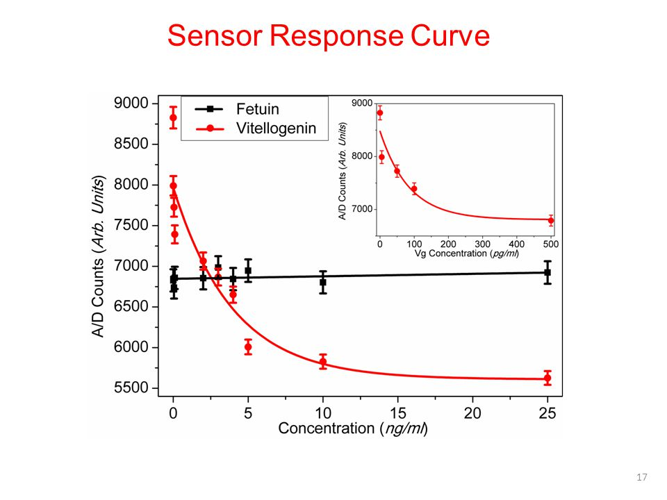 Sensor Response Curve