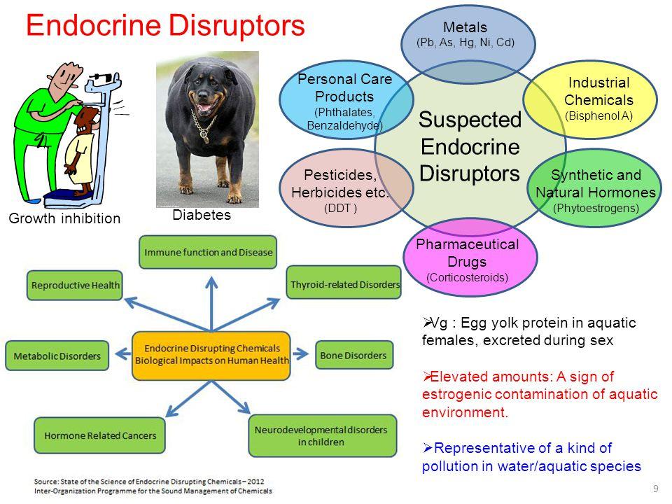 Endocrine Disruptors Suspected Endocrine Disruptors Metals