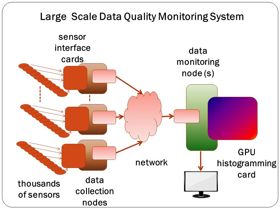 Large Scale Data Quality Monitoring System