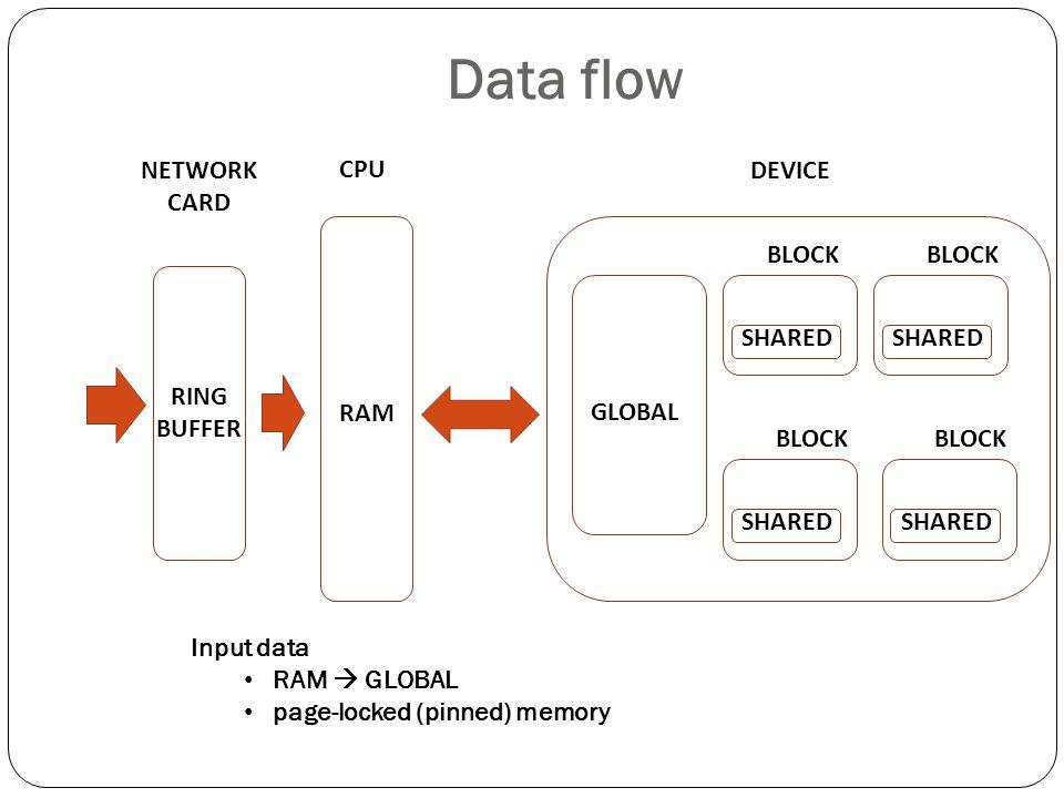Data flow NETWORK CARD CPU SHARED BLOCK GLOBAL DEVICE RING BUFFER RAM
