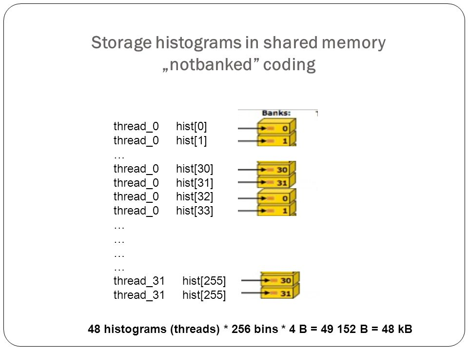 "Storage histograms in shared memory ""notbanked coding"