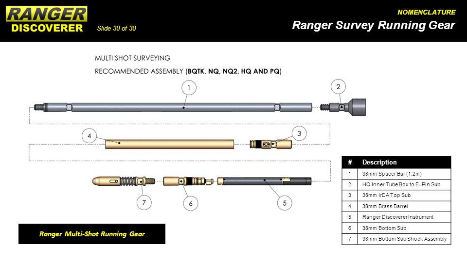 Ranger Multi-Shot Running Gear