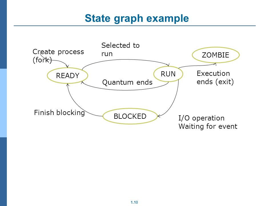 State graph example Selected to run Create process ZOMBIE (fork) RUN