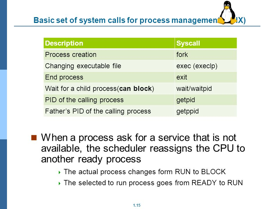 Basic set of system calls for process management (UNIX)
