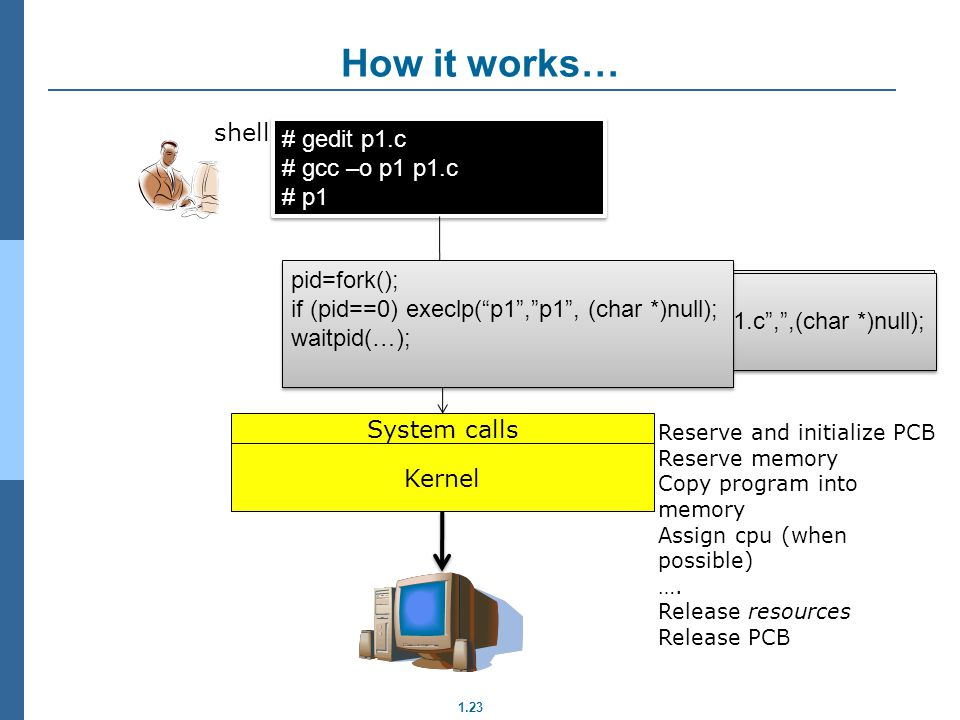 How it works… shell # gedit p1.c # gcc –o p1 p1.c # p1 pid=fork();