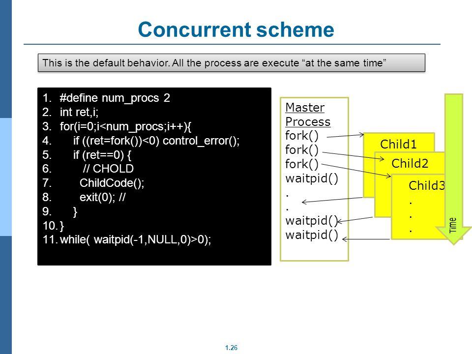 Concurrent scheme #define num_procs 2 int ret,i; Master Process